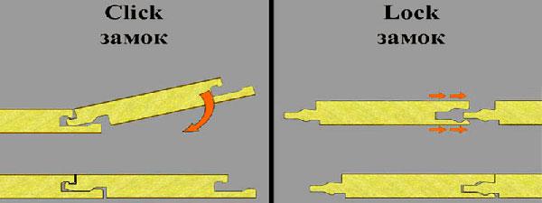 Типы замков винилового ламината